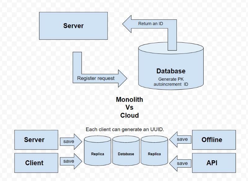 Software engineer — from monolith to cloud: Auto Increment to UUID